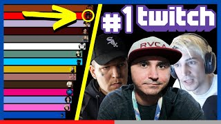 Most Subscribed Twitch Channel | Most Popular Streamers [ 2016 - 2020 ]