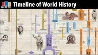 Timeline of World History: Major Time Periods & Ages