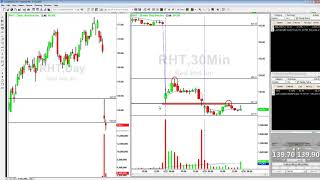 Watch my review of RHT Gap Down