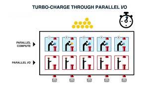 Serial vs. Parallel I/O Processing