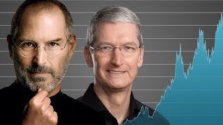 How Apple Became a $1 Trillion Company