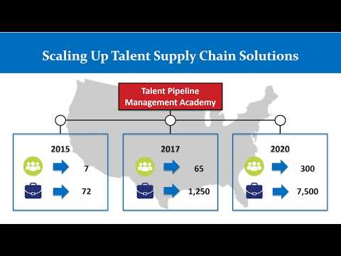 October 2017 – Talent Pipeline Management with Institute for the Future