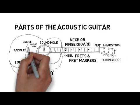 I created this for beginning students to get a better understanding of the guitar.