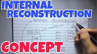 #1 Internal Reconstruction - Concept - Corporate Accounting  -By Saheb Academy