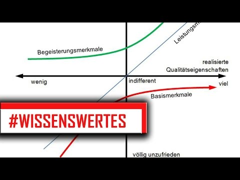 KANO - MODELL | BWL - Marketing | Basismerkmale, Leistungsmerkmale & Begeisterungsmerkmale