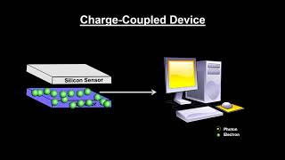 Classroom Aid - Charge Coupled Device (CCD)