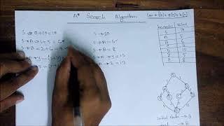A* (A Star) Search Algorithm | A* Search Algorithm In Artificial Intelligence[Bangla Tutorial]