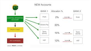 How to use the Profit First Accounting System from Mike Michalowicz (with FREE Spreadsheet)
