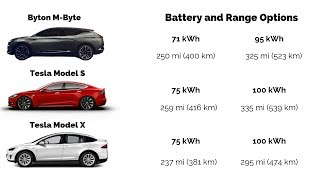 Byton M-Byte specs VS Tesla Model S & X