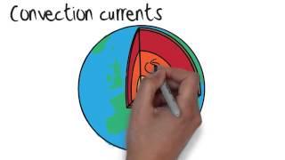 Earth - Tectonic Plates