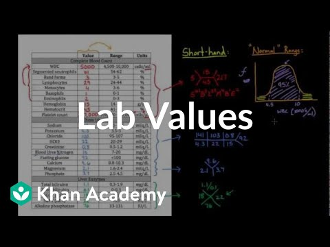 A thumbnail for: Lab values and concentrations