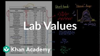 Introduction to lab values and normal ranges | Health & Medicine | Khan Academy