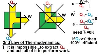 Physics - Second Law of Thermodynamics