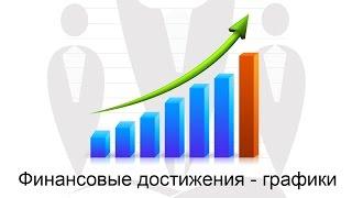 Графики финансовых достижений в Личном Кабинете ChatOS | Умное решение для Брачных Агентств