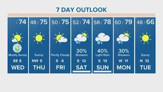 Houston Forecast: Mostly sunny Wednesday with temps in the mid-70s