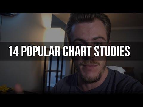 14 Chart Studies for Day Trading (RSI, VWAP, EMA, MACD...)