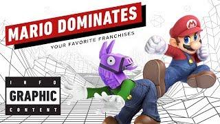 Mario Dominates Your Favorite Franchises - InfoGraphic Content