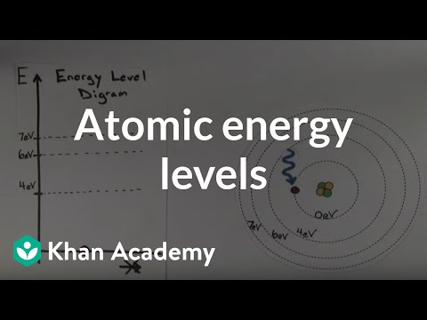 How To Make An Energy Level Diagram Wiring For Light Atomic Levels Video Khan Academy