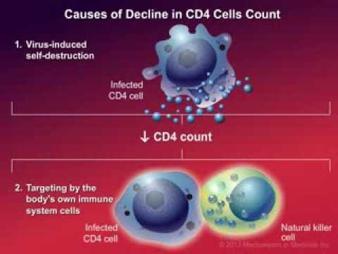 Video How HIV Causes Disease