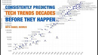 Daniel Burrus - Consistently Predicting Tech Trends Decades Before They Happen