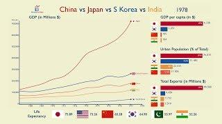 China vs Japan vs Korea vs India: Everything Compared (1960-2017)