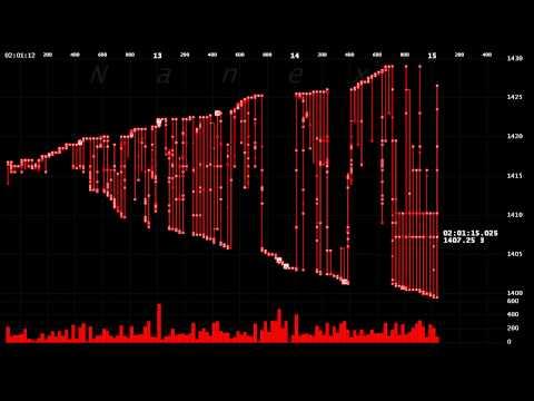 Что не видно на графиках форекс