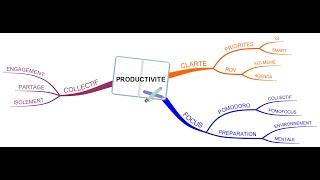 Vignette de Productivité et motivation pendant le confinement grâce aux Soft Skills