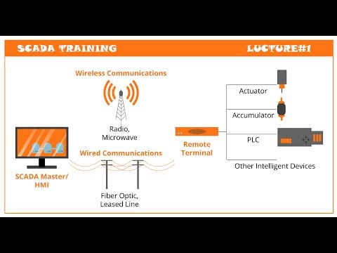 1: SCADA Training Lecture#1 - YouTube