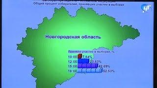 Явка избирателей в регионе на 18 часов составила 52,5%