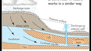 Groundwater Flow – Part 1