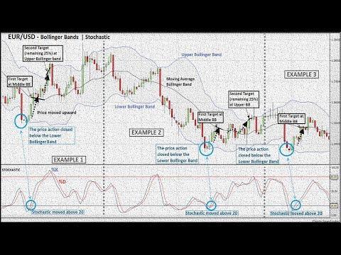Strategii de tranzacționare cu opțiuni binare eur USD