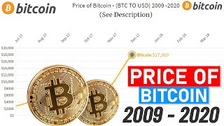 Bitcoin-Preis ab 2009 bis 2021 Graph