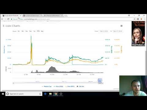 Bitcoin grafic tot timpul