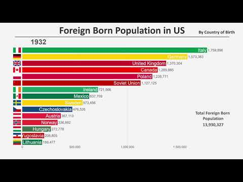 Foreign Born Population in the U S (1850 to 2019)