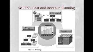 SAP PS Cost & Revenue Planning | SAP Project System Tutorials