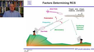 Introduction to Radar Systems – Lecture 4 – Target Radar Cross Section; Part 1