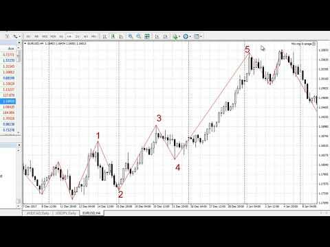 Точки входа в рынок форекс