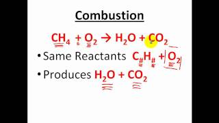 Types Of Reactions - Classification Of Chemical Reactions - CLEAR & SIMPLE