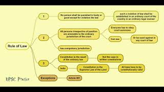 Right to equality || Article 14 of Indian constitution || What is the rule of law