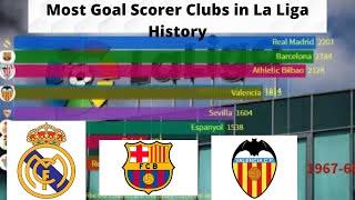 Most Goal Scorer Clubs in La Liga History | All Time Goals | 1929-2020 |