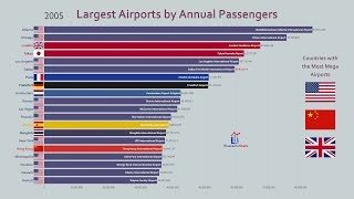 Top 20 Largest Airport by Passenger Traffic (2000-2018)