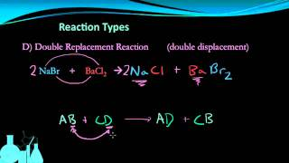Chemistry 6.4 Types Of Chemical Reactions