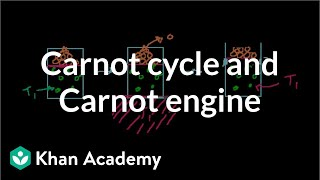 Carnot Cycle and Carnot Engine
