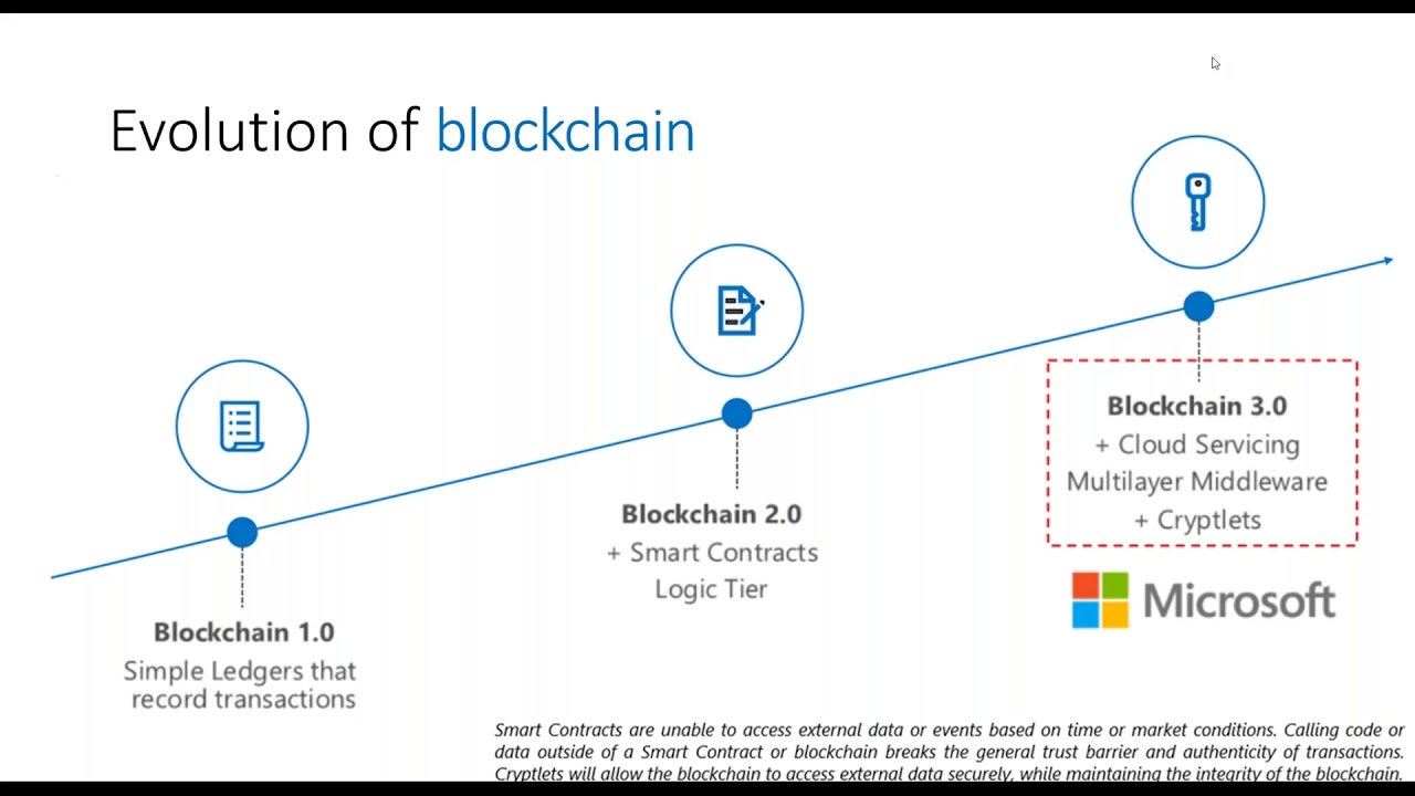 Distributed ECM with SharePoint on Blockchain