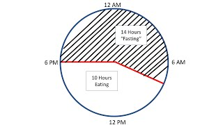 Intermittent Fasting May Help Treat Metabolic Syndrome