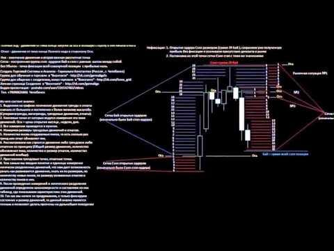 Торговля по тренду на бинарных опционах
