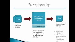 XML Schema Analyzer : Introduction