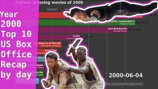 2000 Top 10 Popular Movies in US Box office per day