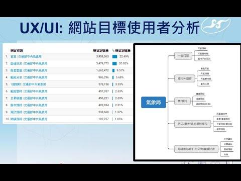 網站UX改造實務經驗分享