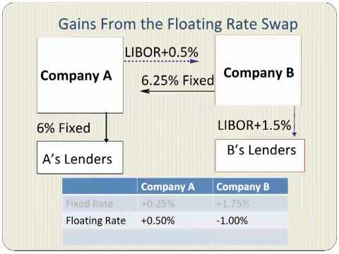 Video Interest Rate Swaps With An Example